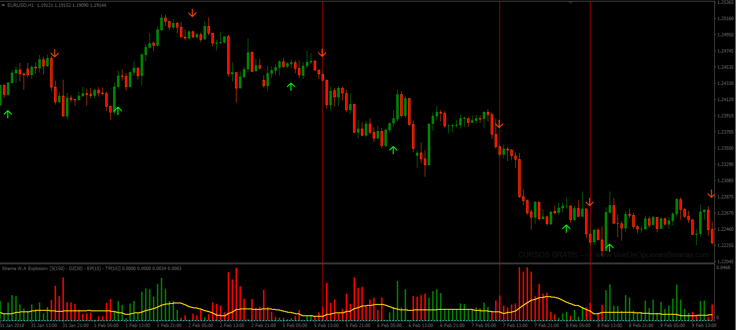 Candle Strength Indicator
